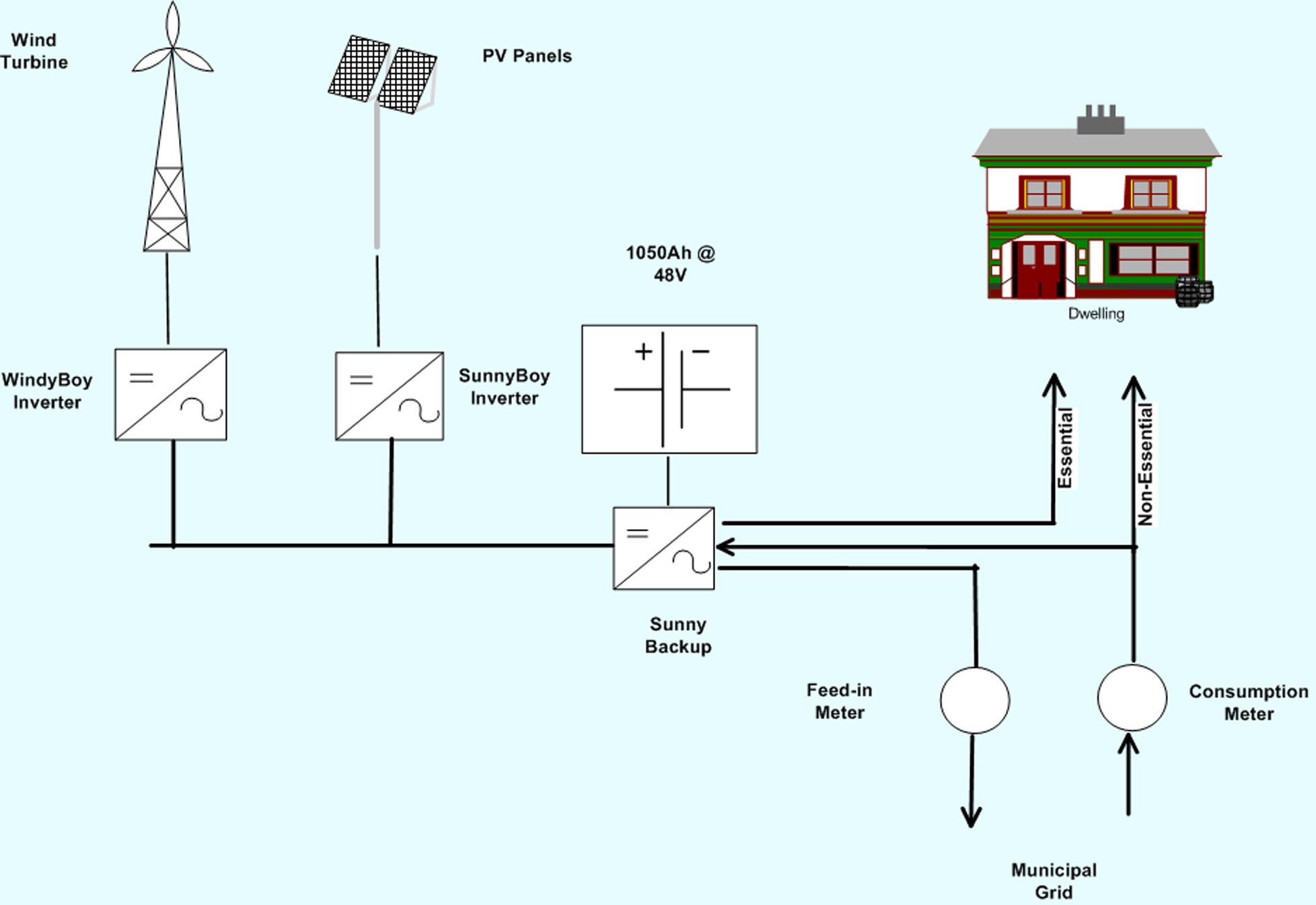 Wind Power Plant Diagram Nuclear Layout And Operation Images